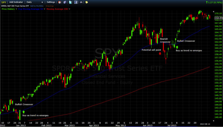 SPY Moving Average