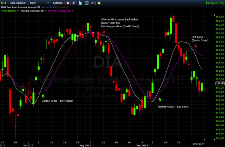 DIA Moving Average
