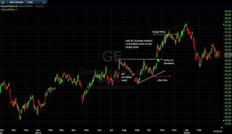 General Electric (GE) stock chart