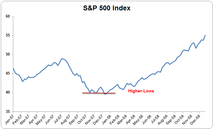 Illustrated History of Every S&P 500 Bear Market