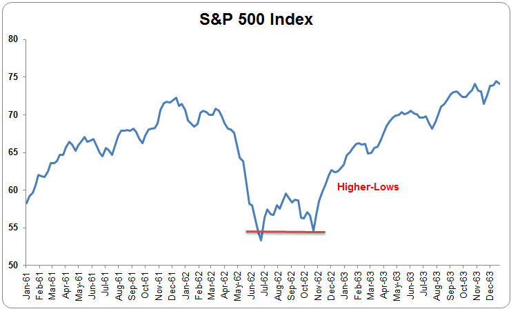 Higher Lows stock chart example