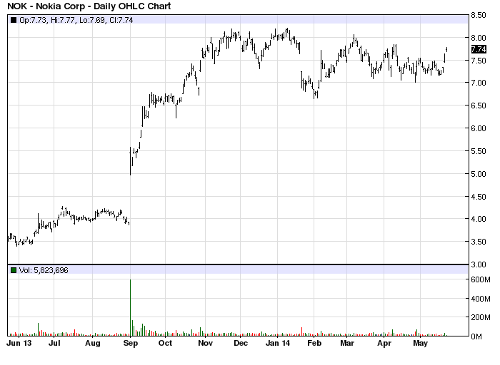 NOK stock chart example