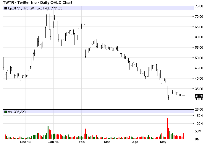 TWTR stock chart example