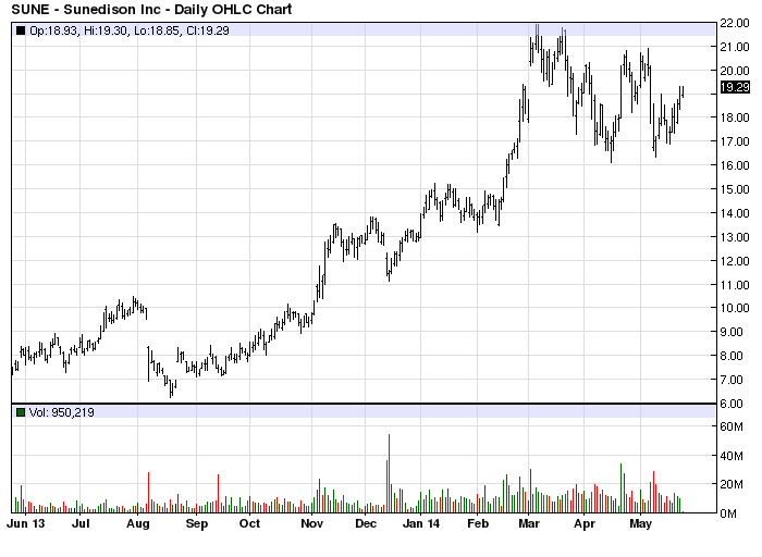 SUNE stock chart example