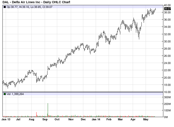DAL stock chart example