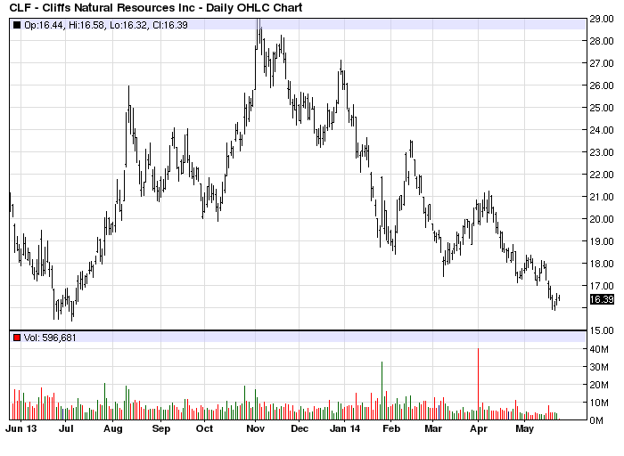 CLF stock chart example