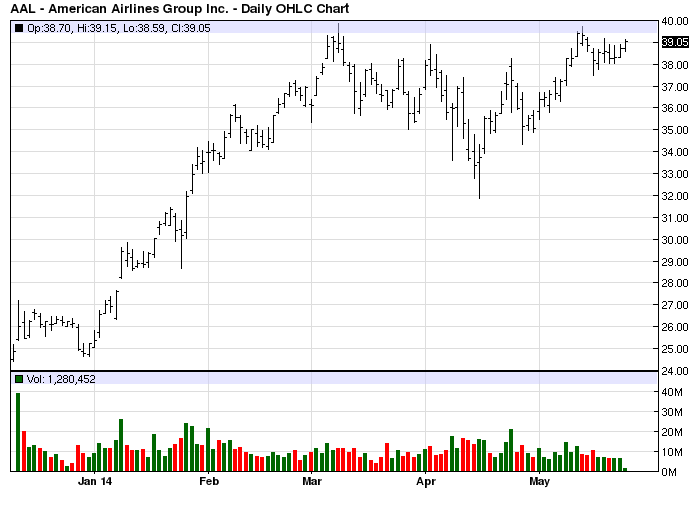 AAL stock chart example