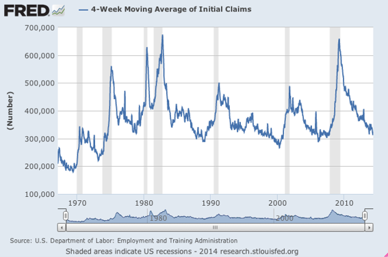Jobless Claims chart example