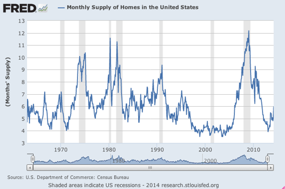 Supply of Homes