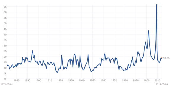 Historical P/E Ratio