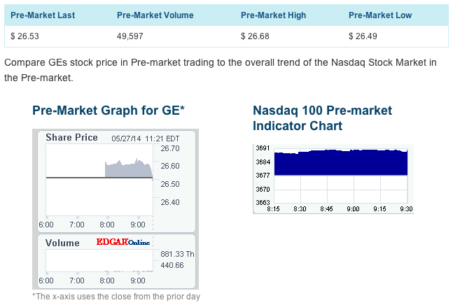 GE Pre-Market Quote on NASDAQ