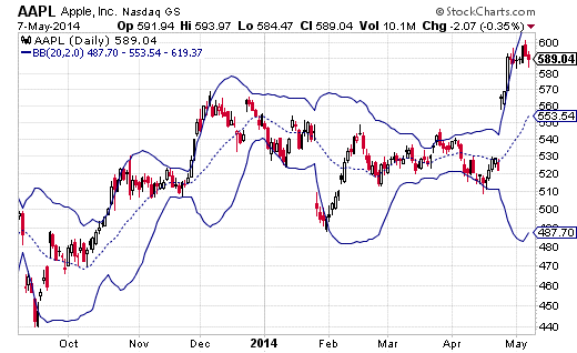Apple (AAPL) with Bollinger Bands