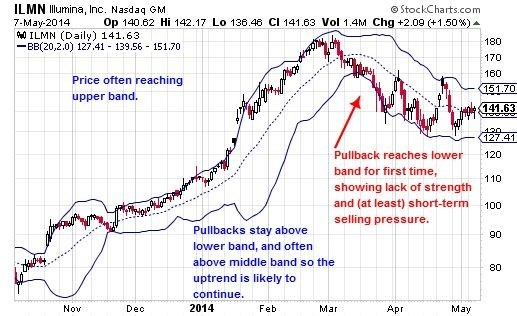 Bollinger Band Trend Analysis