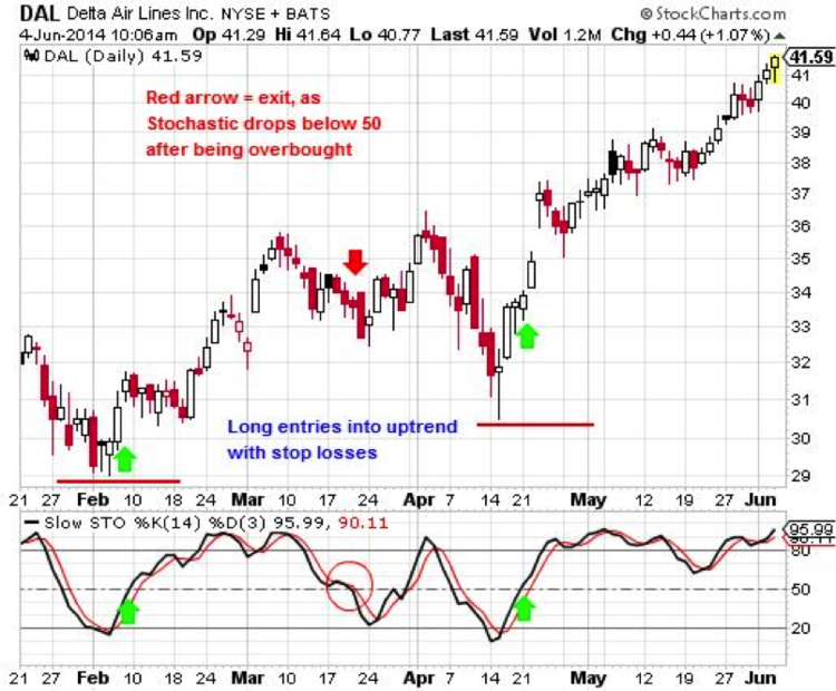Delta Airlines (DAL) with Stochastic Oversold Trade Signals