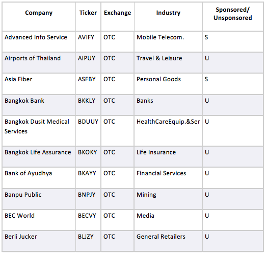 Sampling of Thai ADRs