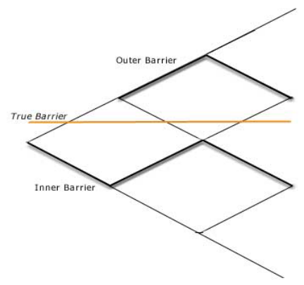Figure 2 – Barrier Option Tree – Source: Global-Derivatives.com