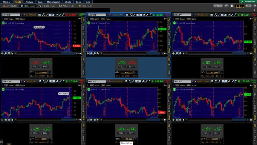 Thinkorswim options trading levels