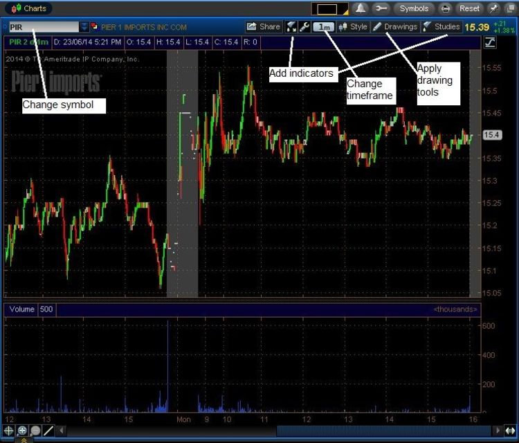 Thinkorswim prophet charts missing - What does pro rata mean