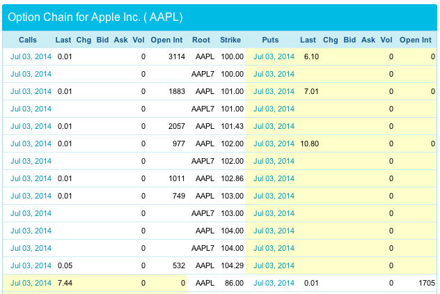 Apple stock options quotes