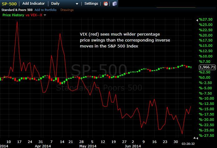 How to trade options on the vix