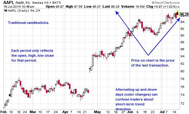 Daily Apple Candlestick Chart
