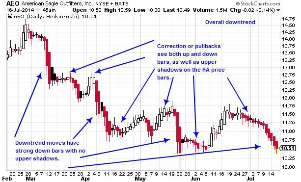 Heikin-Ashi Bearish Candlestick Interpretation