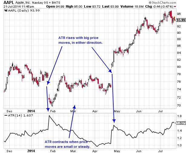 ATR applied to AAPL Daily Chart