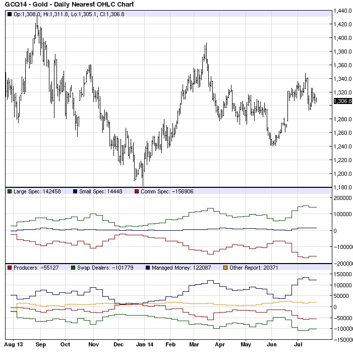 Gold Price Chart with COT Data and Disaggregated Data