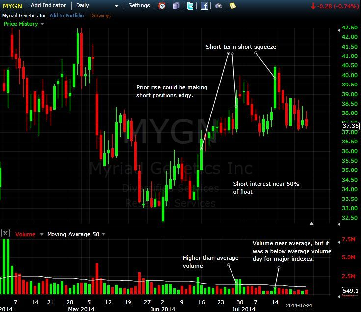 Potential Short Squeeze on MYGN Daily Chart