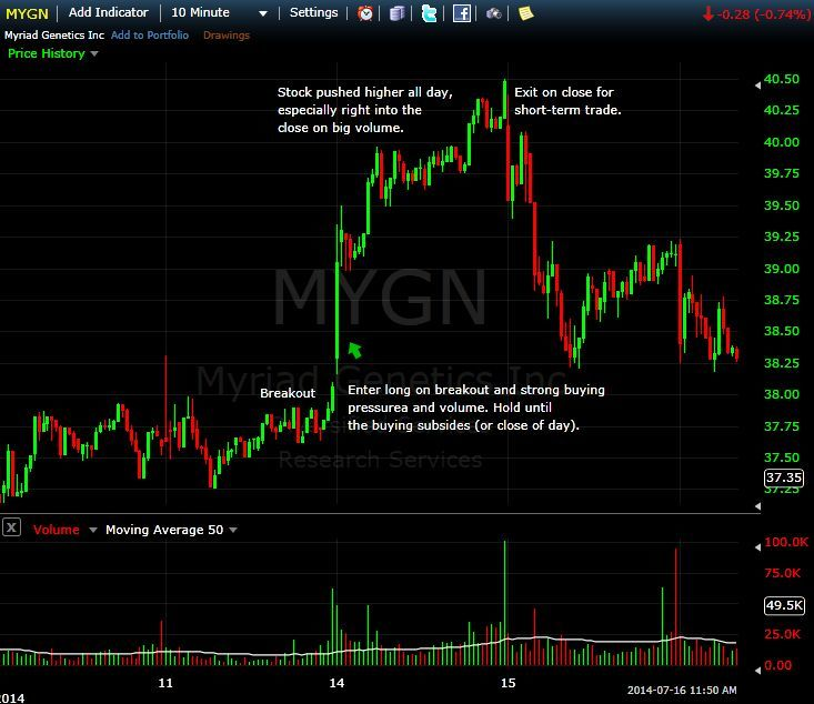 Potential Short Squeeze on MYGN 10-Minute Chart