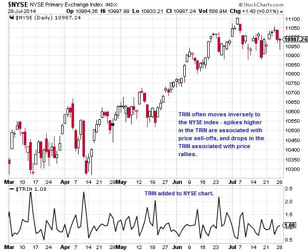TRIN and NYSE Index