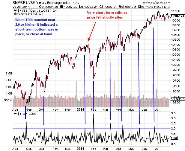 High NYSE TRIN Indicates Oversold NYSE Prices