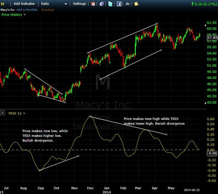 TRIX (12) Divergences in M Daily Chart