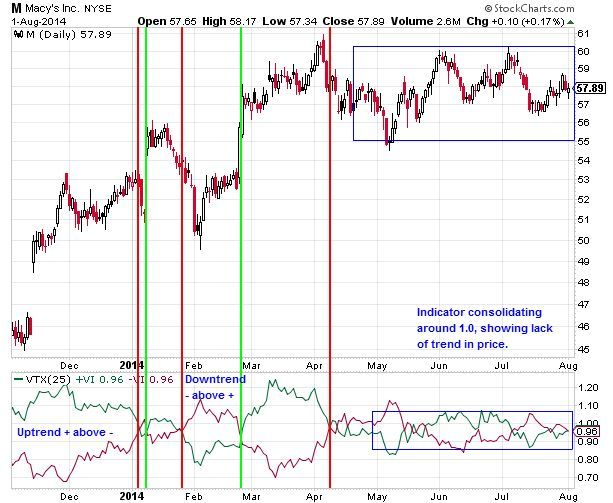 Vortex Indicator Applications on M Daily Chart