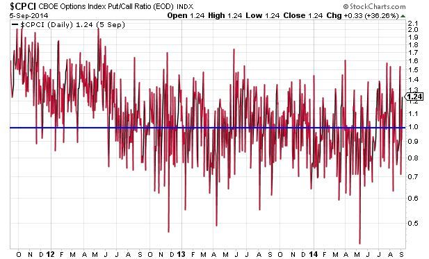 Index Put/Call Ratio Higher Bias Than Equity Put/Call Ratio