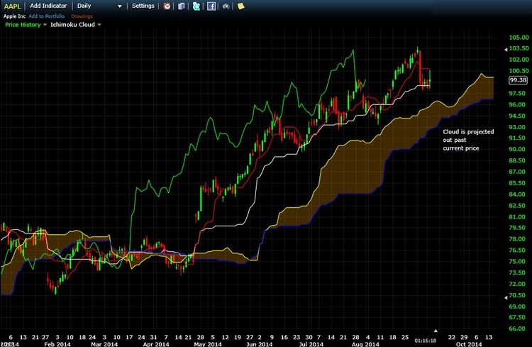 AAPL Daily Chart with Ichimoku Cloud