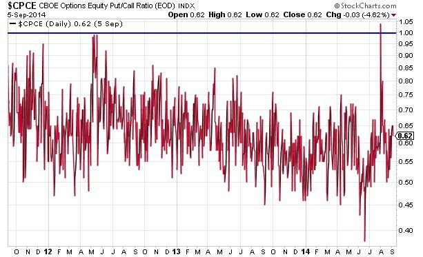 Equity Put/Call Biased Below 1.0