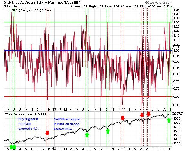 Total Put/Call Ratio Buy and Sell Signals at Extreme Levels