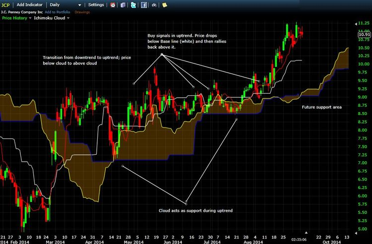 JCP Daily Chart with Ichimoku Analysis