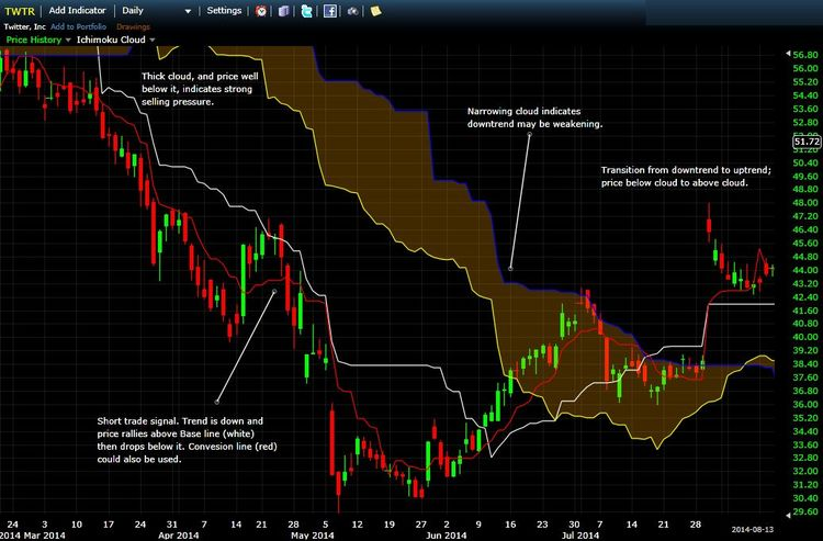 TWTR Daily Chart with Ichimoku Analysis