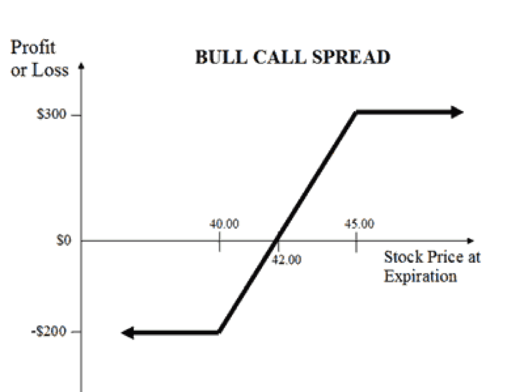 Introduction To The Bull Call Spread Options Strategy