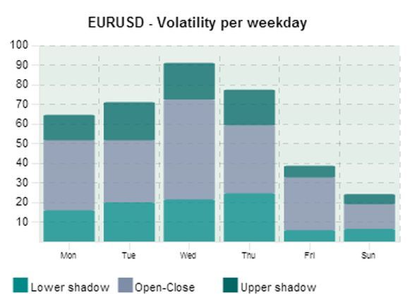 EUR/USD Volatility by Weekday
