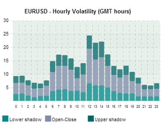 EUR/USD hourly volatility