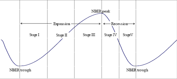 NBER's Sector Rotation