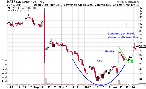 cup and handle chart pattern