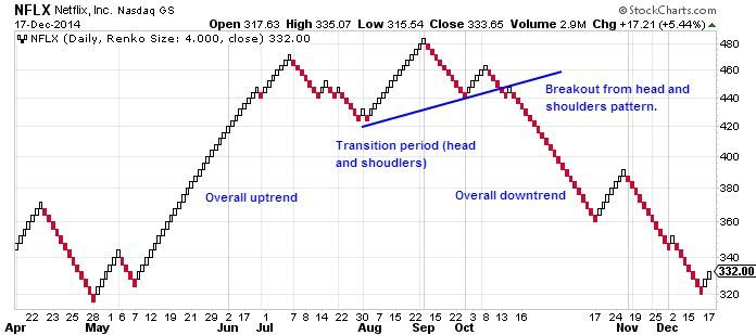 Renko Chart with Head and Shoulders Pattern